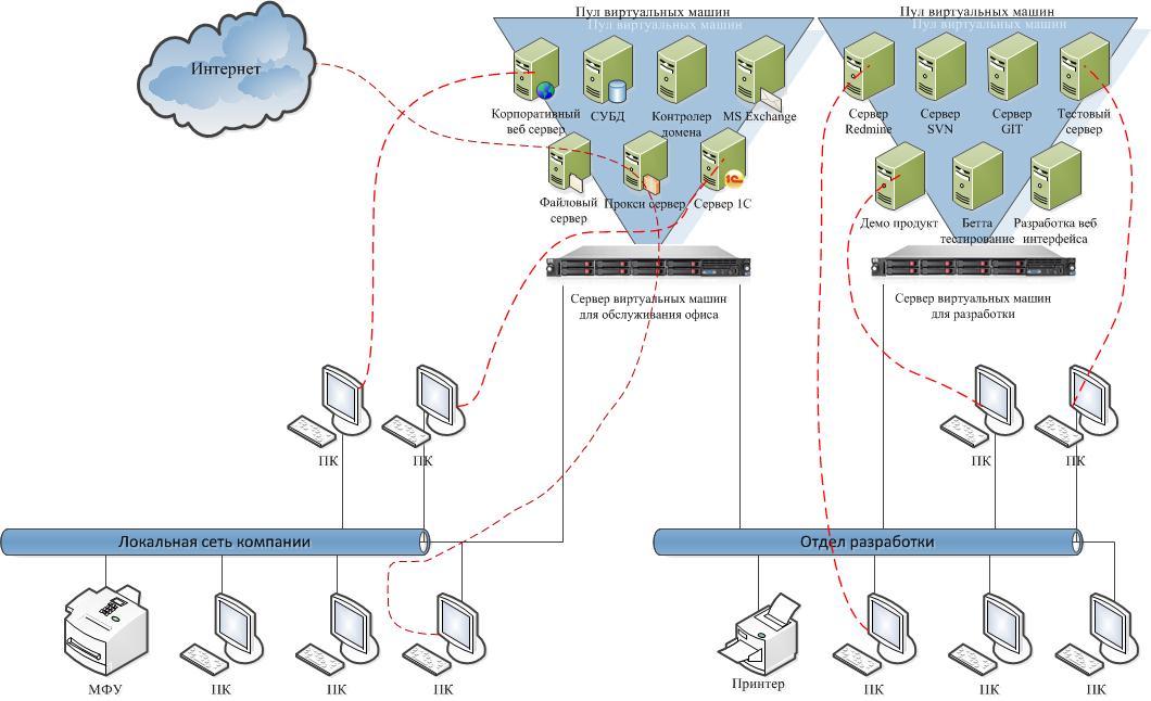 Как сделать сервер данных 145